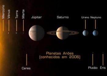 O Sistema Solar, com os planetas anões conhecidos em 2006. Ceres (descoberto em 1801), Plutão (descoberto em 1930) e Éris (descoberto em 2005).