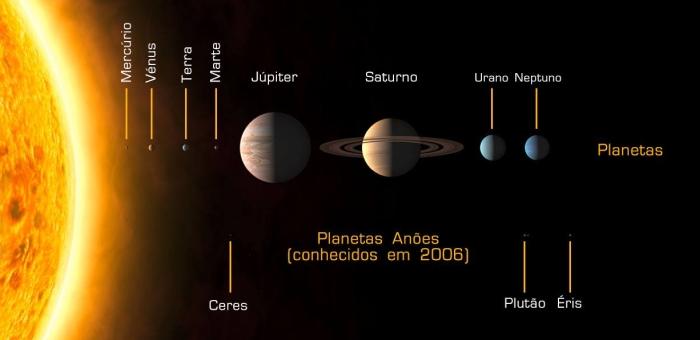 https://socientifica.com.br/wp-content/uploads/2016/08/planetas-e-planetas-anões.jpg