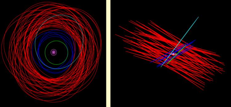 Vista superior (esq.) e vista lateral das órbitas das luas de Júpiter. Em azul o grupo das luas com órbitas prógradas e as irregulares (e também as retrógradas) em vermelho. Crédito: Carnegie Institution
