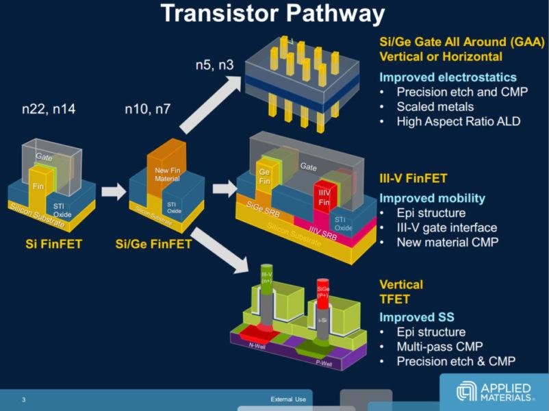 Diferentes arquiteturas de nanotransistores. Crédito: ArsTecnica