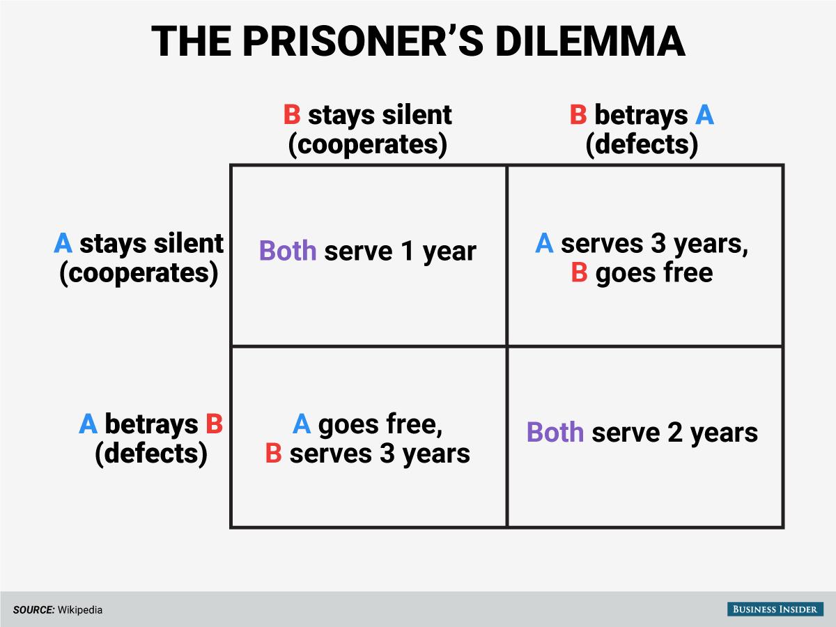 Esquematização do dilema do prisioneiro. Créditos na imagem.