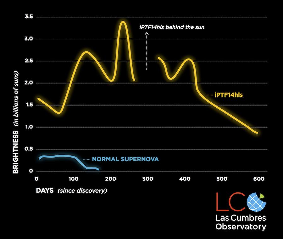 Ao longo de dois anos, a iPTF14hls aumentou e diminuiu em brilho pelo menos cinco vezes. A maioria das supernovas permanece brilhante por cerca de 100 dias antes de desaparecer para sempre. Crédito: NASA/ESA/STSCI/G. Bacon