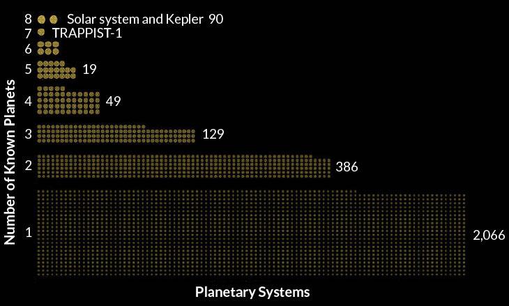 O sistema de Kepler 90, que anteriormente compartilhou o ponto de destaque com o de TRAPPIST-1, é agora comparado ao nosso Sistema Solar com a maioria dos membros da família planetária.