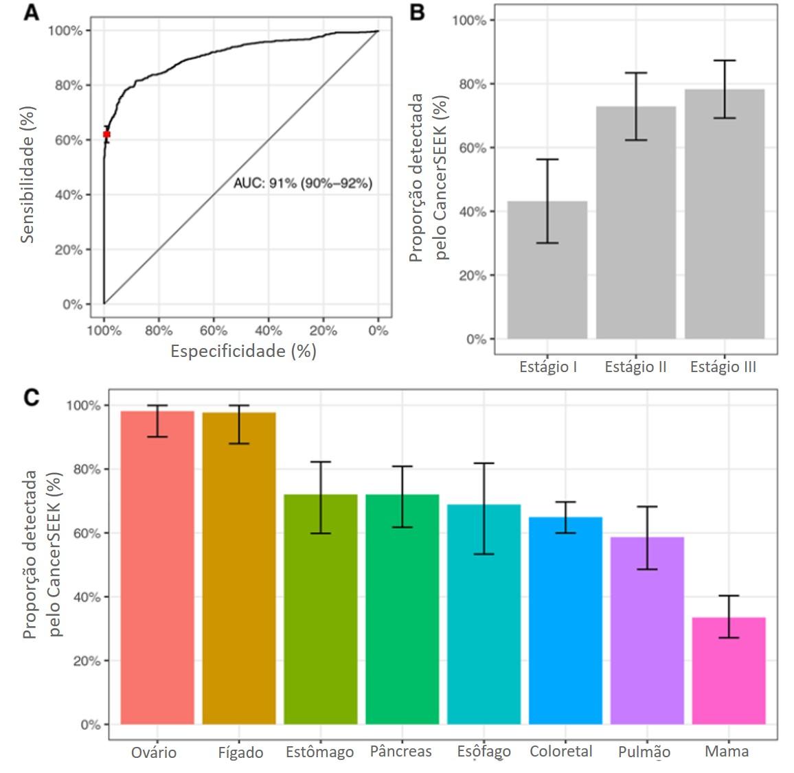 (A) Cuva ROC da performance do CancerSEEK. O ponto vermelho na curva mostra a média de performance do teste (62%) com uma especificidade acima de 99%. (B) Sensibilidade do CancerSEEK por estágio da doença. (C) Sensibilidade do CancerSEEK por tipo de câncer.