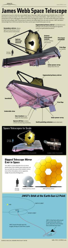 O telescópio espacial James Webb da NASA é um observatório espacial de US$8,8 bilhões, construído para observar o universo em infravermelho como nunca antes. Veja como o telescópio espacial James Webb da NASA funciona neste infográfico do site Space.com. Créditos: Karl Tate, SPACE.com Infographics Artist.