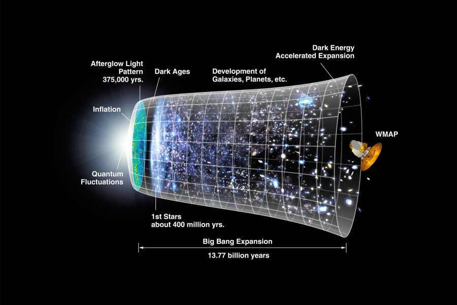 Estudo em Harvard avança na investigação sobre o que havia antes do Big Bang