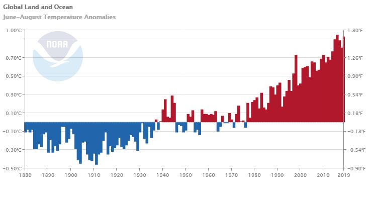 2019 foi provavelmente o segundo ano mais quente da história. (Imagem: NOAA)