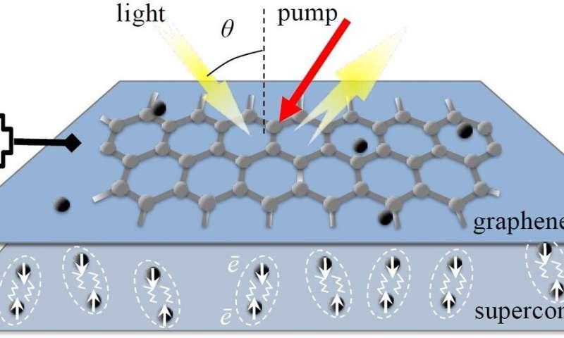 O dispositivo desbloqueia frequências ocultas no espectro eletromagnético. A luz nas frequências THz atinge a superfície do amplificador e é refletida com energia adicional. (Crédito: Loughborough University)
