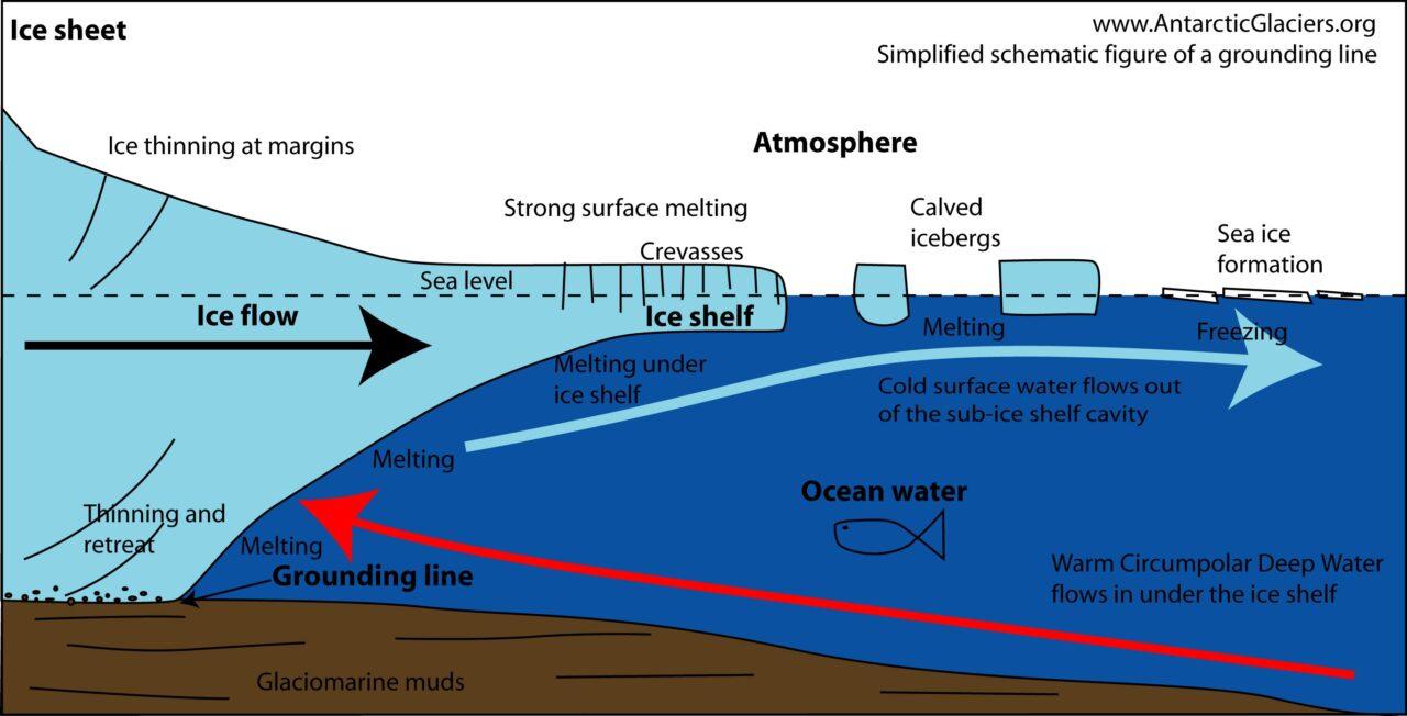 A ilustração mostra a linha de aterramento onde a geleira se encontra com o fundo do oceano, o local em que o submarino robótico gravou as imagens e coletou dados. (Imagem: antarcticglaciers.org/CC BY-NC 4.0)