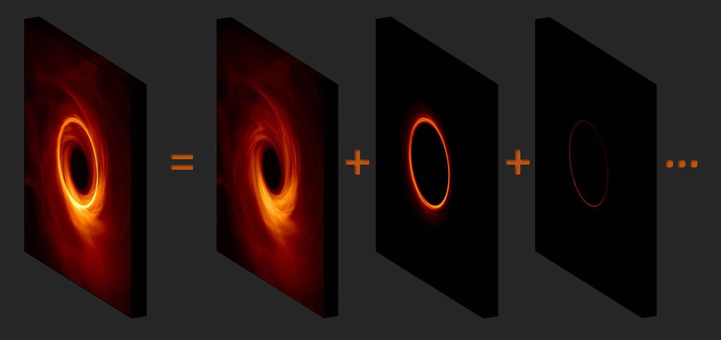 """A imagem de um buraco negro possui um brilhante anel de emissão em torno de uma """"sombra"""" projetada pelo buraco negro. Esse anel é composto por uma pilha de subculturas cada vez mais nítidas que correspondem ao número de órbitas que os fótons levaram ao redor do buraco negro antes de atingir o observador. Capturar estas subculturas poderia resultar em imagens mais nítidas de buracos negros. (Crédito: George Wong (UIUC) e Michael Johnson (CfA))."""