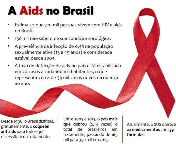 AIDS e HIV no Brasil