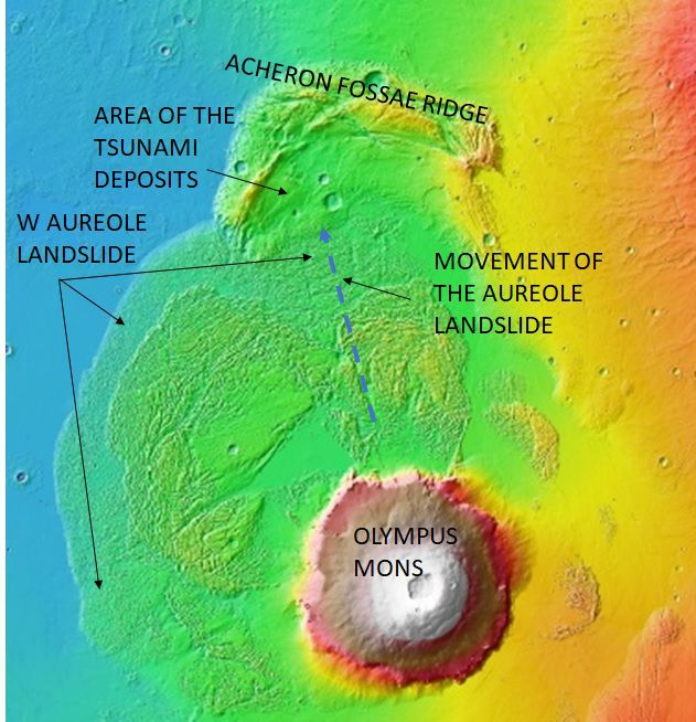 Há alguns bilhões de anos, nos oceanos de Marte, houve alguns mega tsunamis que deixariam os tsunamis da Terra no chinelo.