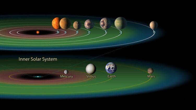 Sistema Trappist-1. (Créditos da imagem: NASA / JPL).