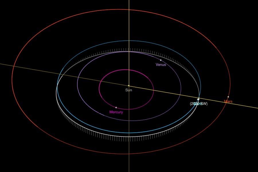 A órbita do 2020 SW. (Créditos da imagem: NASA-JPL).