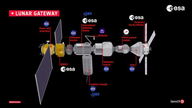 Gateway NASA