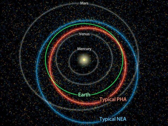 Órbitas planetas
