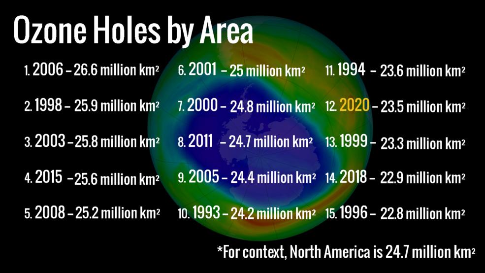 Extenso buraco de ozônio