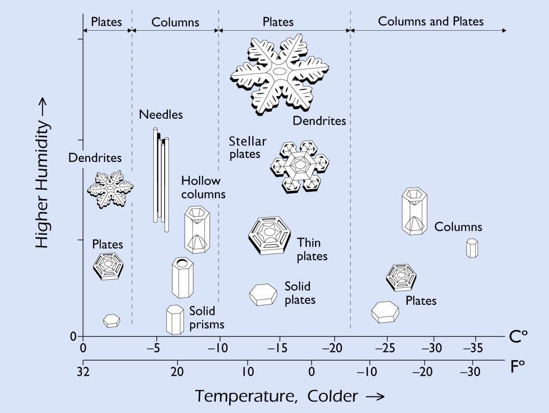 Formação dos flocos de neve