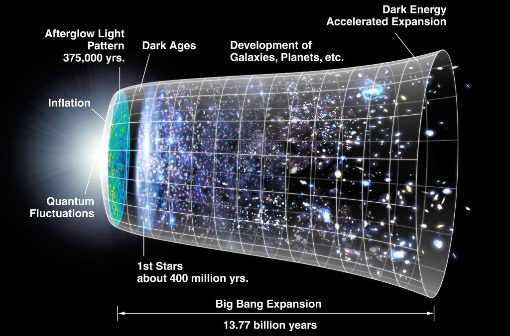 Um diagrama da evolução do Universo observável
