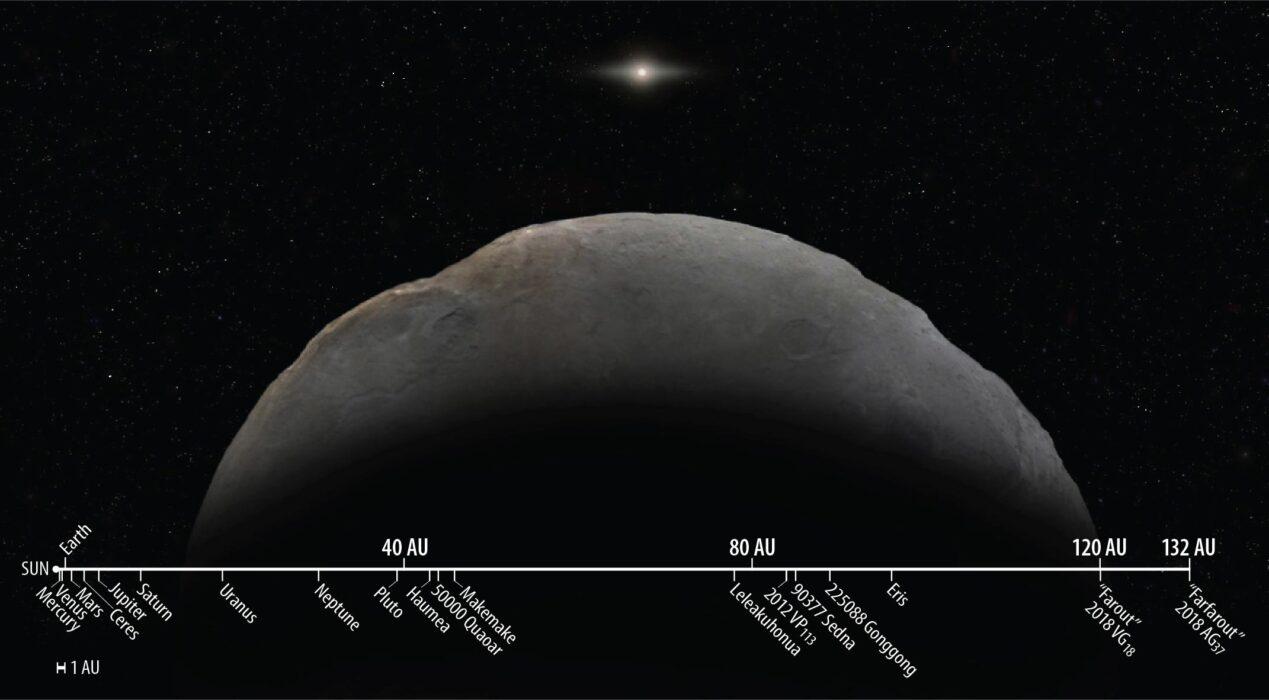 objeto conhecido mais distante do sistema solar