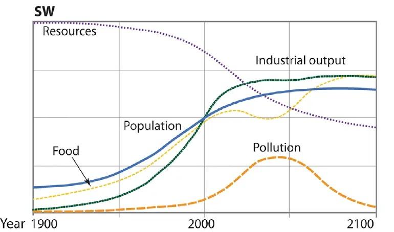 dados sobre o colapso da civilização